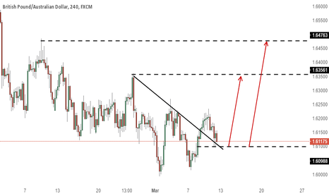 GBPAUD: GBPAUD retracement