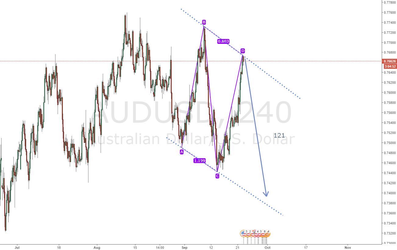 AUDUSD Forecast