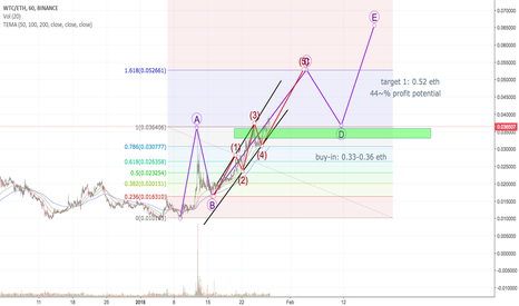 WTCETH: WTC potential 44% profit potential play
