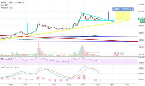 XRPUSD: ripple / dollar