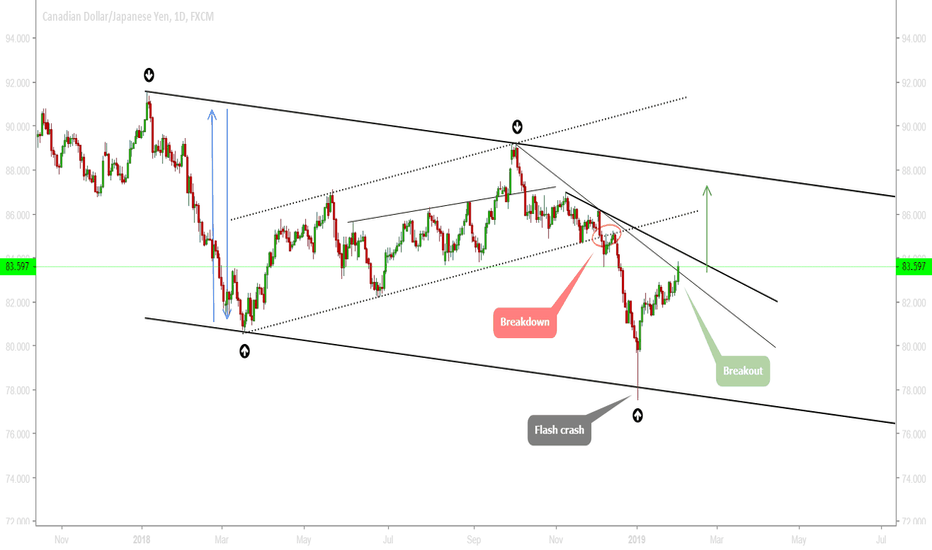 CADJPY: CADJPY - The pair has broken out a bearish trendline