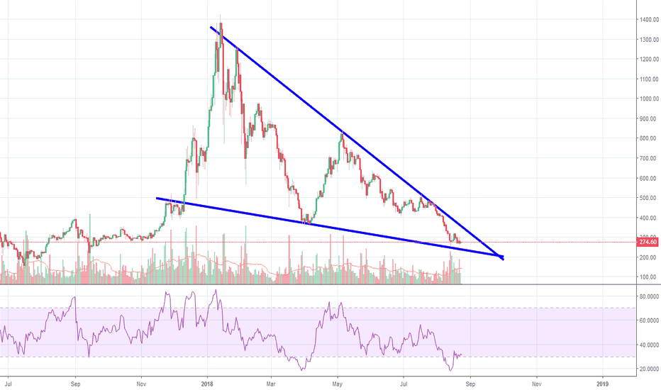 ETHUSD: ETH/USD: Stuck in the Middle