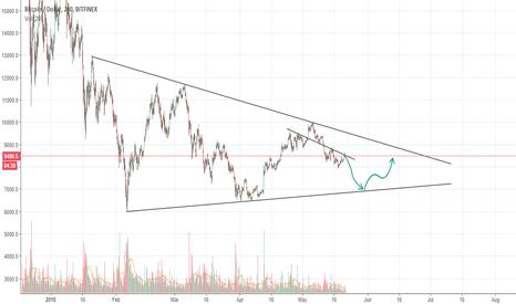 BTCUSD: Bitcoin falling dawn.Next movements