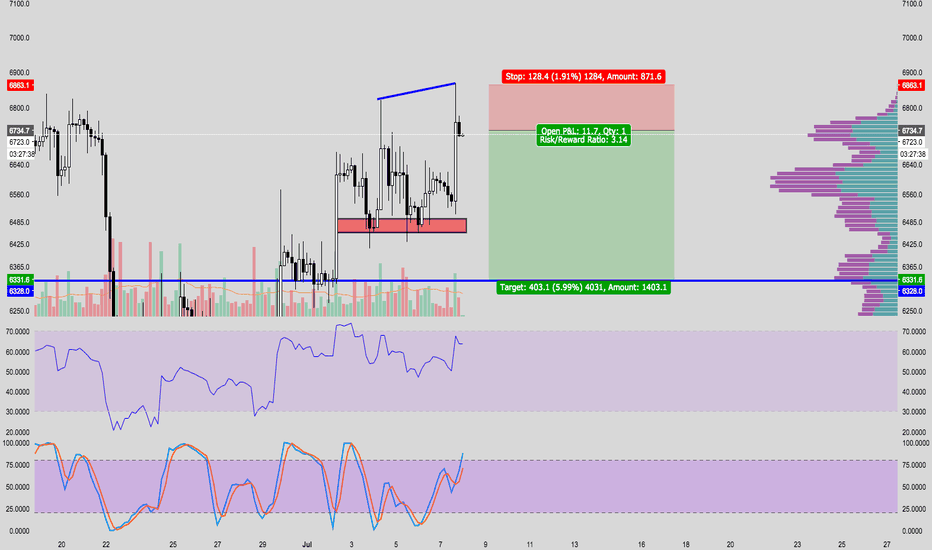 XBTUSD: Shorted BTC again....let's see how it goes....