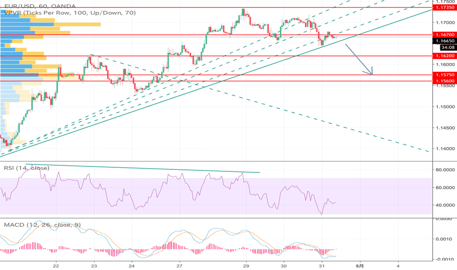 EURUSD: ユーロドルは下値探る動き続くか