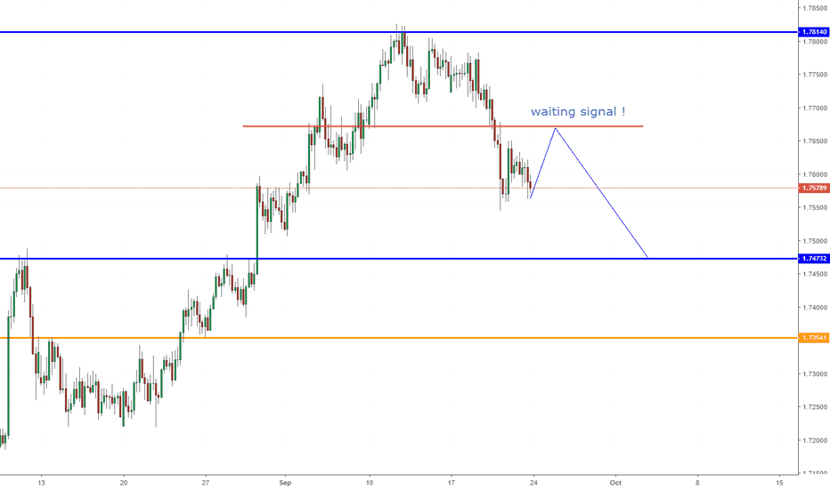 EURNZD: EURNZD, Downward--> Sell