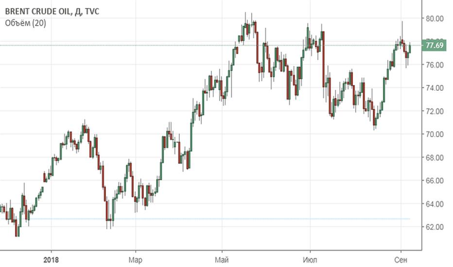 UKOIL: Восходящий тренд на рынке нефти