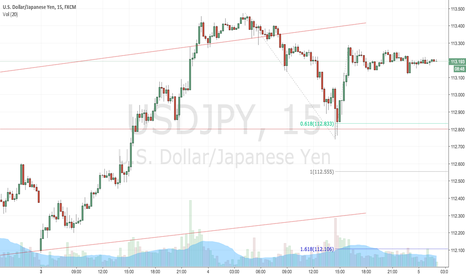 USDJPY: USDJPY Short (Asian Session Crash Potential) 5 July