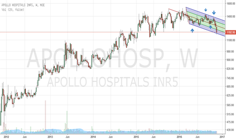 APOLLOHOSP: Apollo Hosp @ key support levels