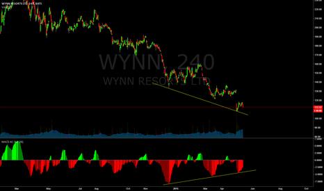 WYNN: Just getting my 240 thoughts on WYNN