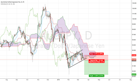 AUDJPY: Short bias for Audjpy