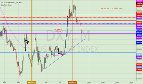 DXY: USD side way and then down