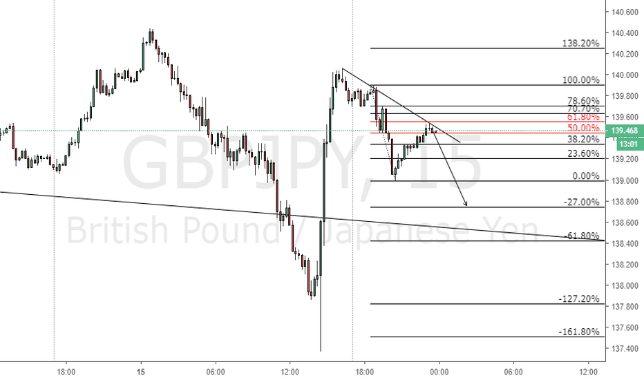 GBPJPY: GBPJPY failing to 138.800