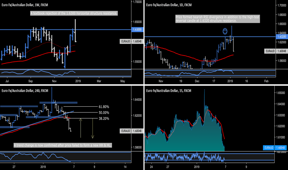 EURAUD: EUR.AUD - Weekly Rejection, Intraday Trend Change