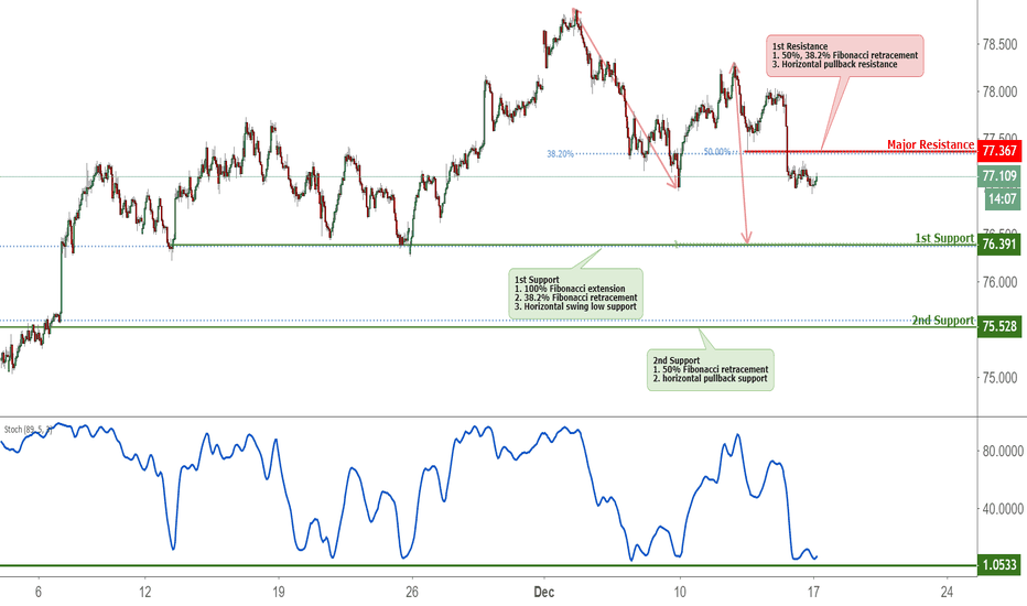NZDJPY:  NZDJPY Approaching Support, Potential Bounce