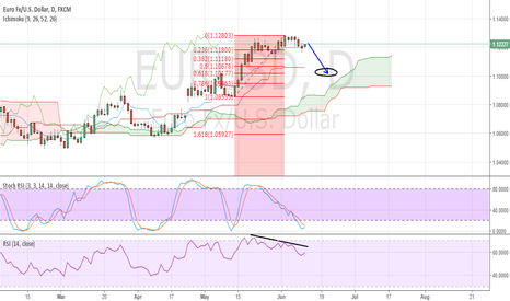 EURUSD: A Great Opportunity ahead of FED Interest Rate Decision