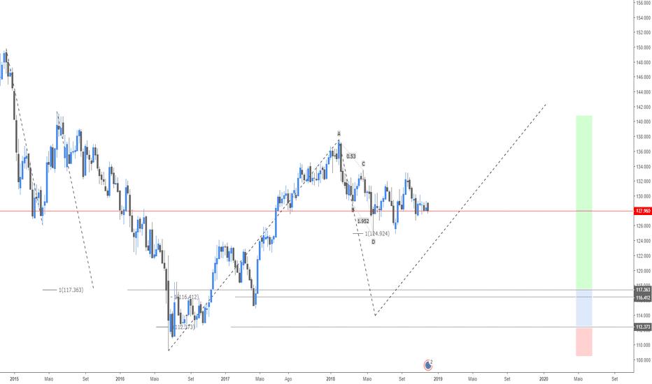 EURJPY: Valorização do Dólar