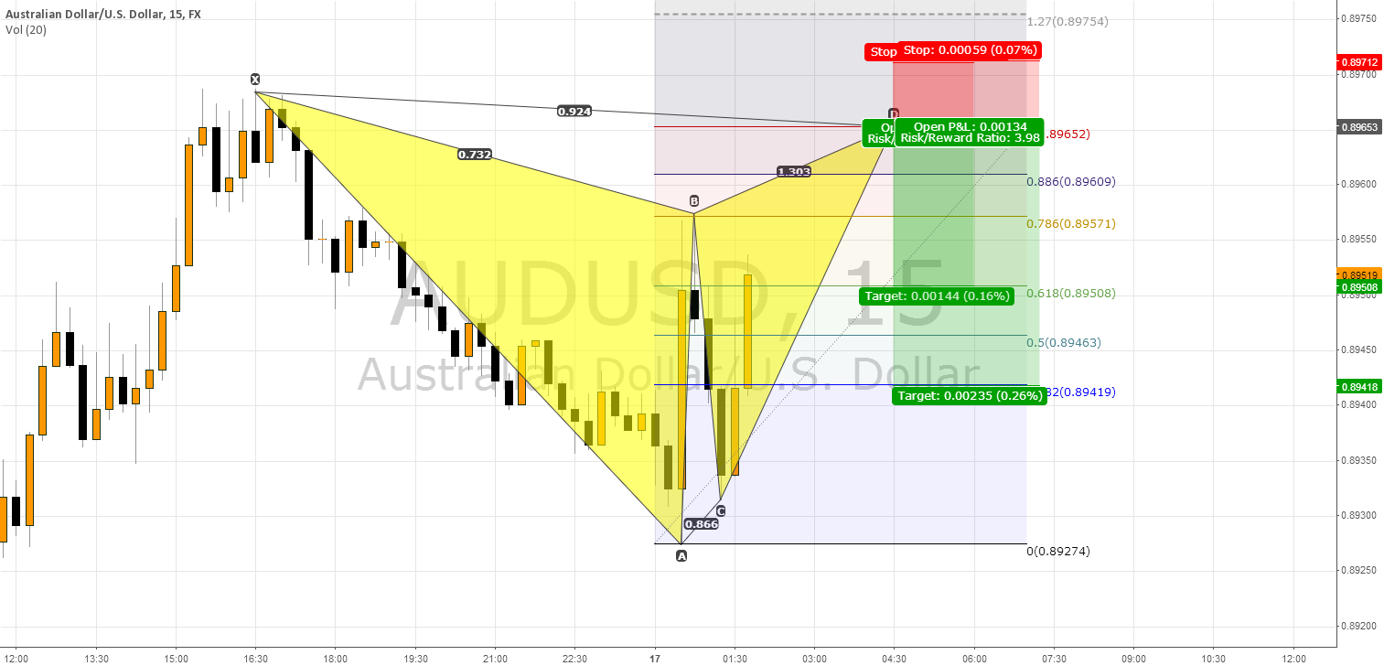 AUDUSD about to fall down again
