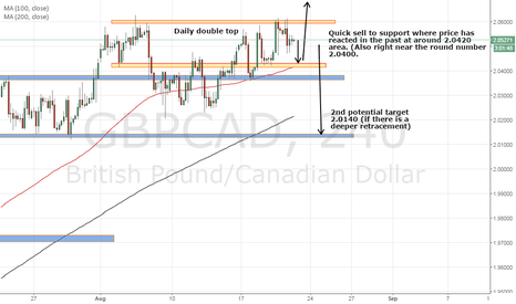 GBPCAD: GBPCAD potential quick short