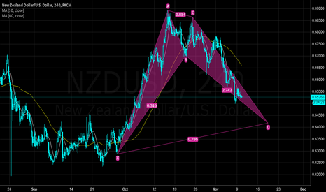 NZDUSD: The NZDUSD'S trend few days later