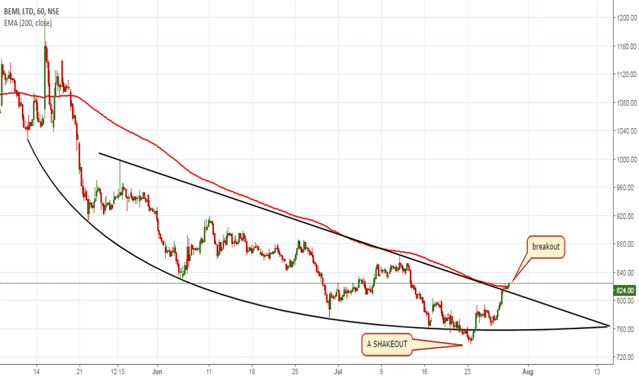 BEML: probable end of downtrend