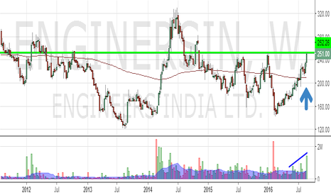 ENGINERSIN: Engineers India :Ready for breakout from a multiyear resistance