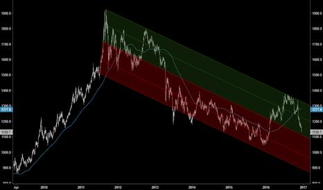 GC1!: Gold to Retake 50% of Fib Trend Channel