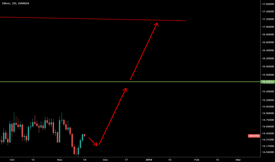 Xagusd Charts And Quotes Tradingview
