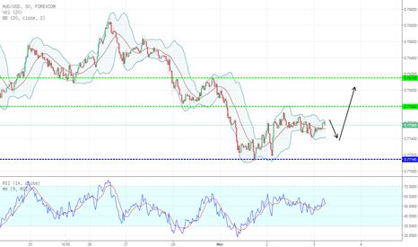 AUDUSD: TECHNICAL ANALYSIS 02/03/2018 AUD/USD M30 : BULLISH