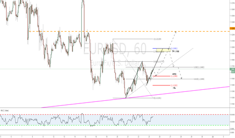"EURUSD: Aggressive ""Gartley"" C /simple abc"