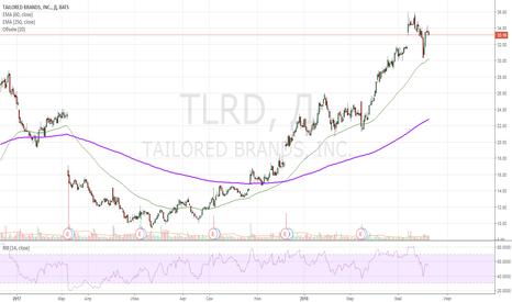 TLRD: лонг