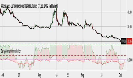 UVXY: TSI signaling potential VIX move. (Trend Shift Indicator)
