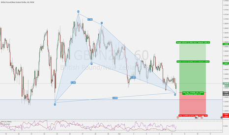 GBPNZD: Power of frustration