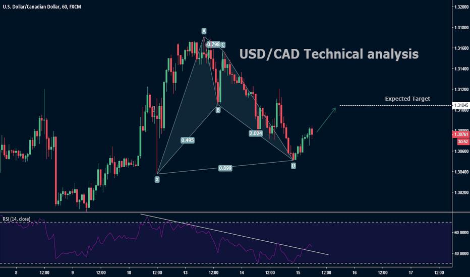 USDCAD: USD/CAD Technical analysis
