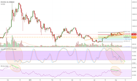 BTCUSD: Concern over coming drop