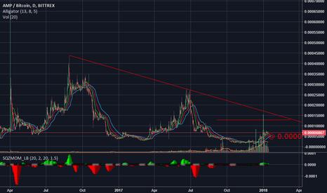 AMPBTC: synereo wave