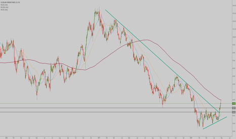 DXY: DXY -  consolidation out of bottoming formation