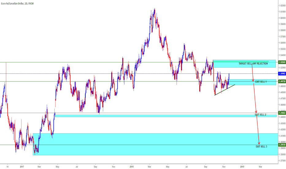 EURCAD: EURCAD= LOOKING FOR SELL