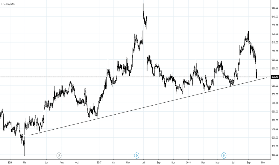 ITC: ITC at multi year trendline.
