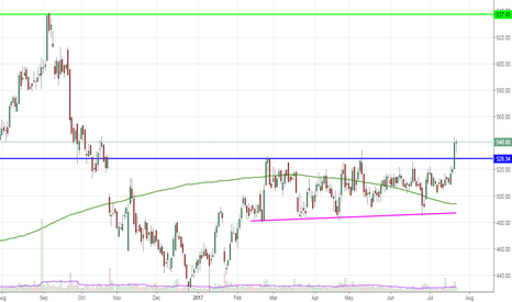 AXISBANK: Break out from accumulation zone