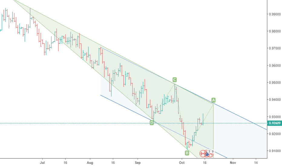 AUDCAD: Reverse Triangle