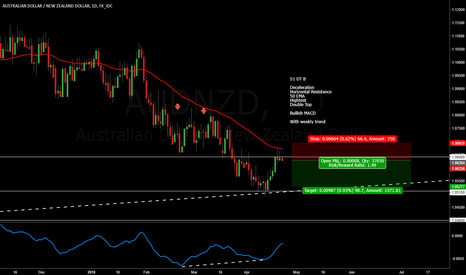 AUDNZD: AUDNZD Double Top with Weekly Trend