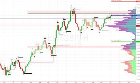 EURGBP: EUR/GBP Sell Stop (Продажа) - 0.88500 (Target 0.80100)