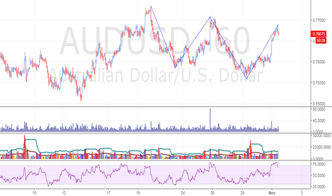 AUDUSD: Bearish 121