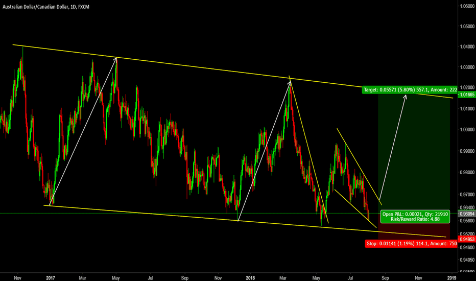 AUDCAD: Ready For Long Positions on the AUDCAD