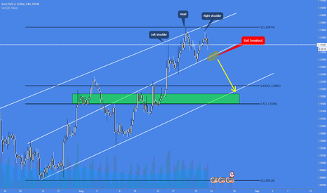 EURUSD: Trade 1 <> 100 Trades Challenge <> only 4h