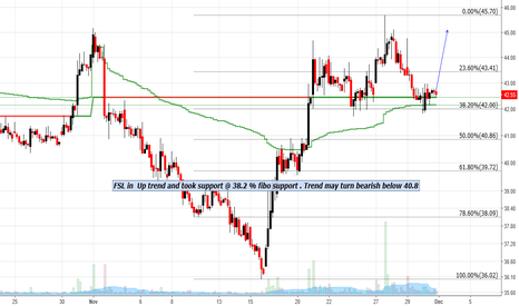FSL: FSL in  Up trend and took support @ 38.2 % fibo support