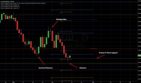 USOIL: Possible Hammer Forming