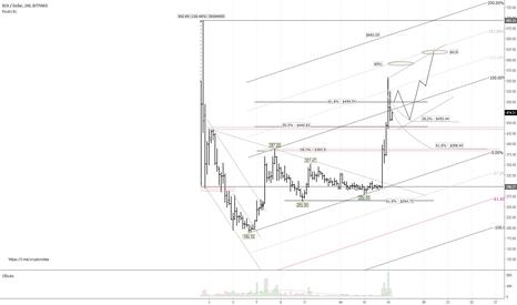 BCHUSD: BCH/USD: швейцарский Falcon Private Bank привлек новых покупател