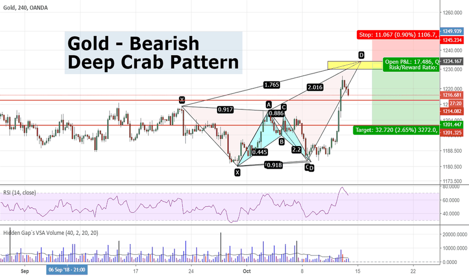 XAUUSD: Gold - Bearish Deep Crab Pattern